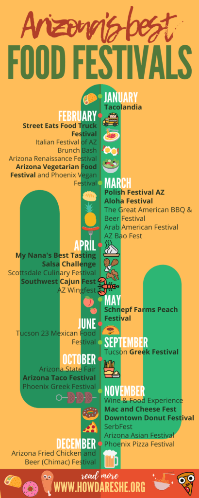 Infographic with best food festivals in Arizona, by month, in text